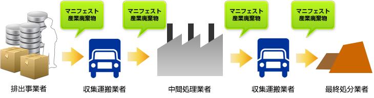 排出事業者/収集運搬業者/中間処理業者/収集運搬業者/最終処分業者